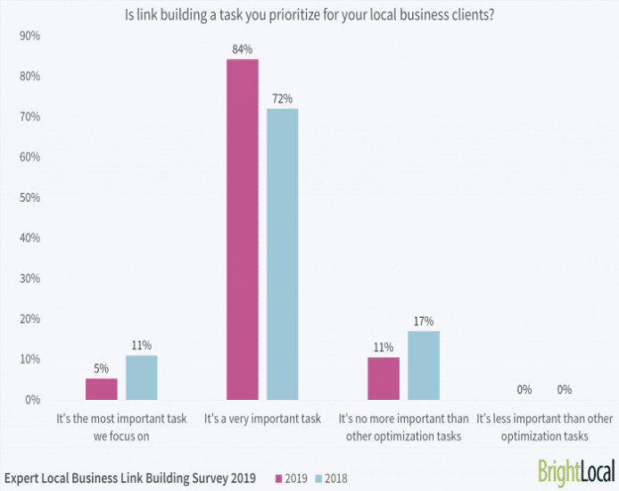 84% of Local SEO Experts Say That Link Building is A Very Important Task